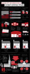 Invest in Chesterfield Infographic